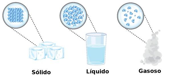Ilustração dos três principais estados físicos da matéria.