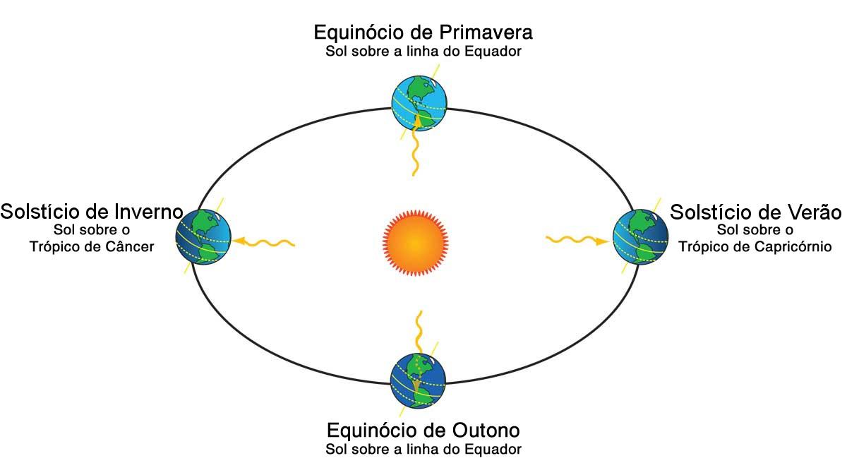Ilustração dos Solstícios e Equinócios no Hemisfério Sul. Ilustração: SCI Jinks/JPL/NASA [adaptado].