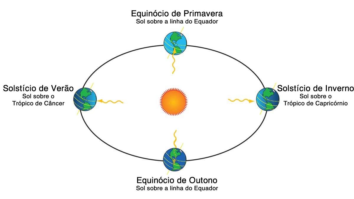 Ilustração dos Solstícios e Equinócios. Ilustração: SCI Jinks/JPL/NASA [traduzido].