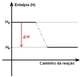 Entalpia - variação e tipos de entalpias - Química - InfoEscola
