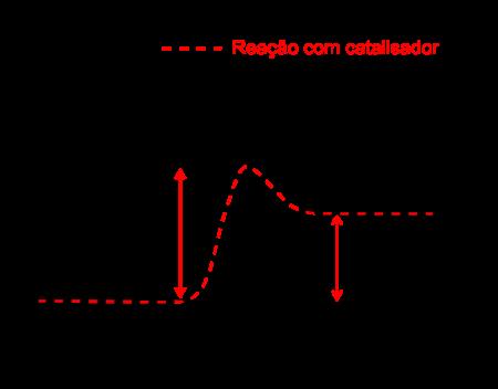 Energia de ativação. Ilustração: Bkell / Wikimedia Commons [adaptado]