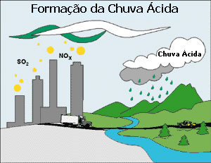 Formação da Chuva Ácida. Ilustração: EPA.gov [domínio público]