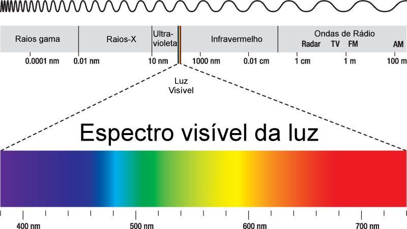 Espectro eletromagnético. Ilustração: Peter Hermes Furian / Shutterstock.com