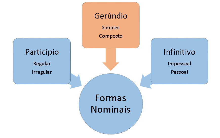 Gerúndio Português Infoescola