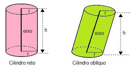 Cilindro - Sólido geométrico - Matemática - InfoEscola