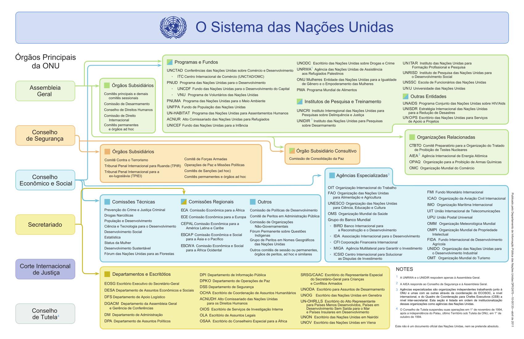 Organograma da Organização das Nações Unidas. (clique para ampliar)