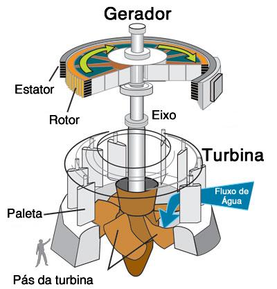 Esquema de um gerador e turbina de uma Usina Hidrelétrica. Ilustração: U.S. Marine Corps. / Wikimedia. [adaptado]