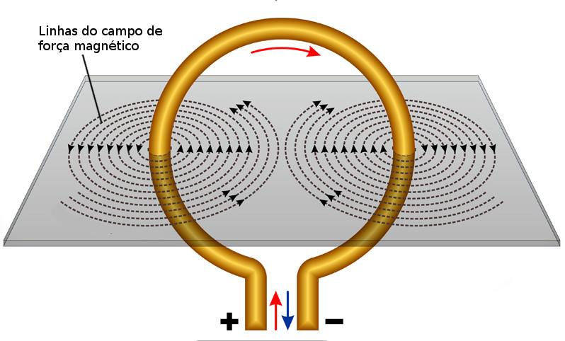 Espira de cobre. A corrente elétrica que passa pelo fio gera um campo magnético em seu entorno. Ilustração: Fouad A. Saad / Shutterstock.com [adaptado]
