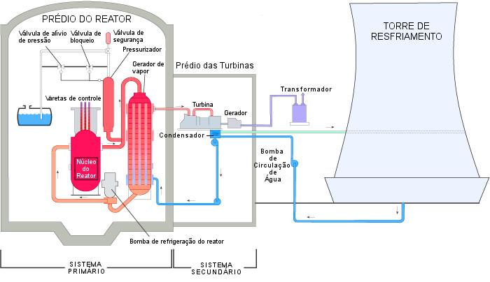 Usina Nuclear é um tipo de termoelétrica. Ilustração: US NRC.gov [adaptado]