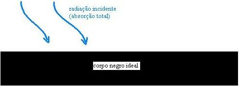 Figura 01: representação de um corpo negro perfeito que não reflete a radiação, considerando-o a temperatura de 0K.