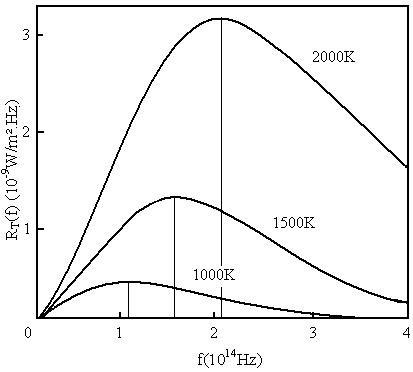Figura 03: radiância espectral do corpo negro em função da frequência de radiação. A frequência de radiância máxima ocorre para frequências mais altas, quanto mais alta for a temperatura do corpo. No gráfico, três exemplos de curvas possíveis.