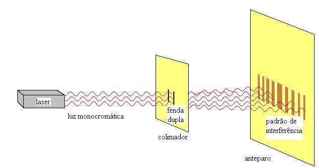 Figura 03: várias franjas de intensidade luminosa máxima no centro.
