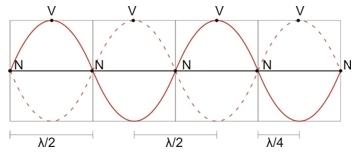 Velocidade de onda