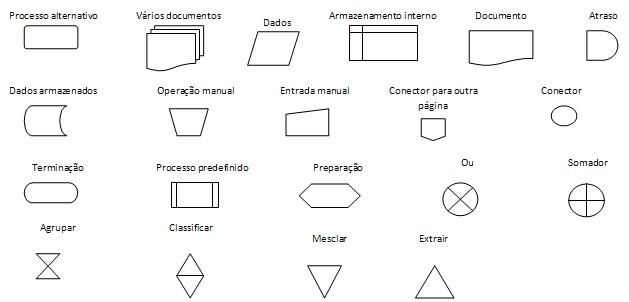 Resultado de imagem para figuras fluxograma