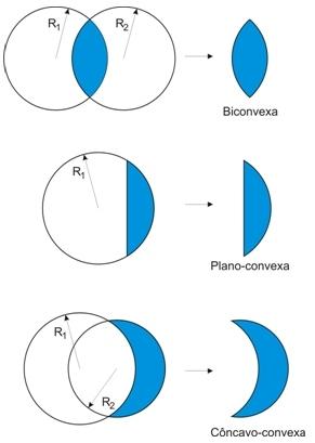9c6dc1eaea Lentes Esféricas - InfoEscola