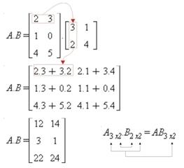 Exemplo auto-explicativo de produto de matrizes. A é 3×2 e B é 2×2.