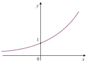 Resultado de imagem para grafico de função exponencial crescente e decrescente