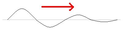 absorção de onda - fenomeno ondulatorio