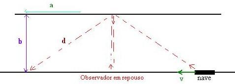 Figura 1: na diagonal a trajetória vista pelo observador que está fora da nave e na vertical a trajetória conforme é vista pelo observador que está dentro da nave.