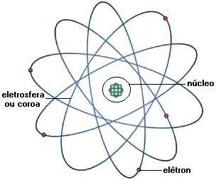 representação da eletrosfera