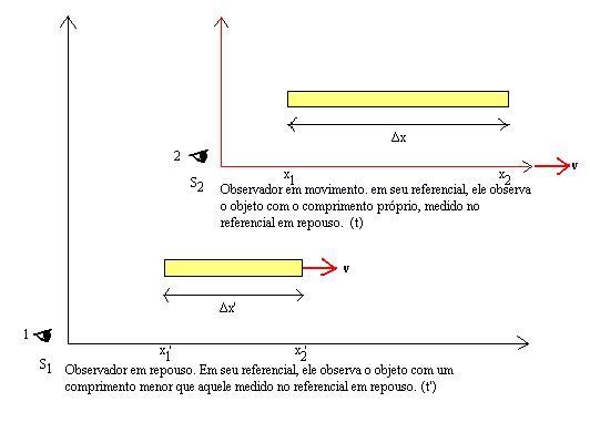 Figura 01: o observador (1) está em repouso e vê a barra em movimento, tendo esta sofrido uma contração. O observador (2), no referencial em movimento, vê a barra com seu comprimento original.