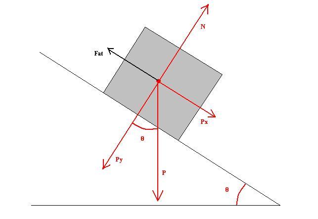 Figura 02: diagrama de forças em um bloco sobre um plano inclinado, incluindo a força de atrito.