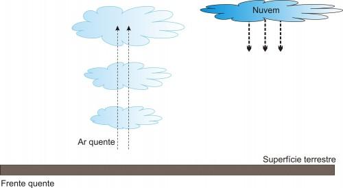 Chuva de convecção