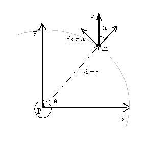 Figura 01: representação do diagrama de forças que atuam sobre um objeto de massa m que será forçado a se movimentar em torno de um ponto fixo.