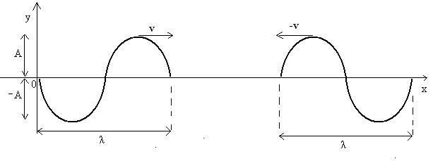 Figura 02: duas ondas de amplitude, comprimento de onda e frequências iguais se aproximando com velocidade v e (-v).