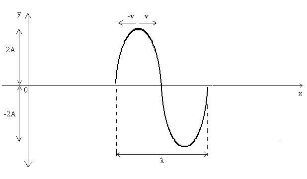 Figura 03: momento de interferência máxima de duas ondas de comprimentos de onda iguais.