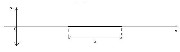 Figura 04: dois pulsos ondulatórios iguais no instante em  que coincide a superposição entre máximo e mínimo e mínimo e máximo.