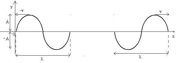 Figura 05: continuidade da propagação das ondas.
