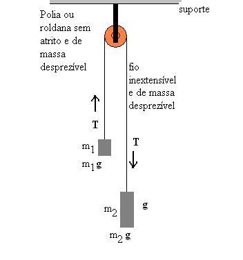 Figura 01: massa 1 e massa 2 suspensas pelo mesmo fio inextensível apoiado sobre uma roldana.