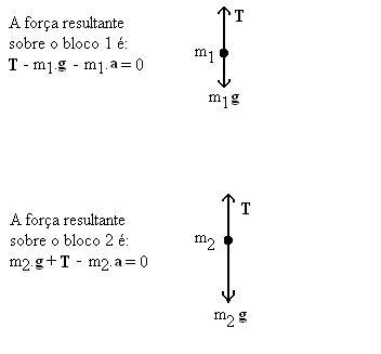 Figura 02: representação dos diagramas de forças para os corpos 1 e 2.
