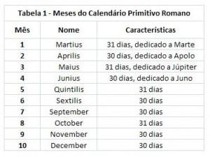 Tabela 1 - Meses do Calendário Romano Primitivo