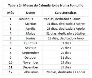 Tabela 2 - Meses do Calendário de Numa Pompílio