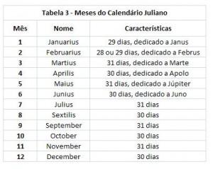 Tabela 3 - Meses do Calendário Juliano