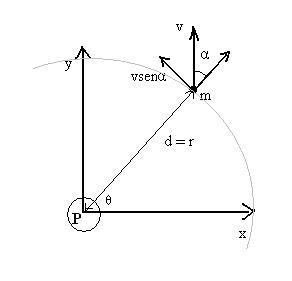 Figura 01: análise do momento angular de um objeto de massa m se movimentando em torno de um ponto fixo P