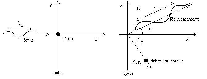 Figura 01: representação dos instantes anterior e posterior à colisão entre fóton e elétron