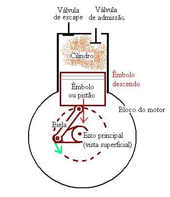 Figura 01: admissão da mistura ar e combustível, associada ao aumento do volume do cilindro.