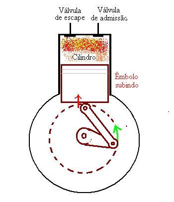 Figura 02: o cilindro está fechado e o pistão está comprimindo os gases em seu interior.