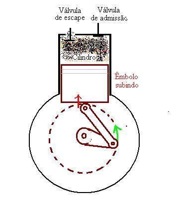 Figura 04: a válvula de escape é aberta pra expulsão dos gases, enquanto o êmbolo faz diminuir o volume do cilindro.