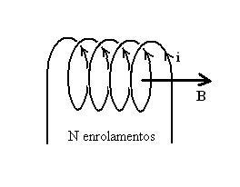 Figura 03: representação típica de um solenóide, ou seja, um enrolamento de fio de cobre em espiral, conduzindo uma corrente elétrica i e gerando uma indução magnética de intensidade B