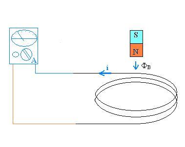 Figura 01: representação do aparato experimental montado: fio de cobre esmaltado ou encapado conectado em um multímetro, ajustado na função amperímetro e um ímã que produzira mudança no fluxo magnético no interior da espira