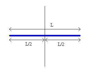 Figura 02: representação de uma barra de massa m e comprimento L fixa em seu centro o eixo em torno do qual ela pode executar movimento rotacional