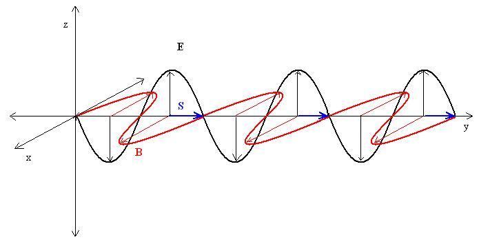 Figura 01: representação do vetor de Poynting em função dos vetores campo elétrico e campo magnético, para a propagação de uma onda eletromagnética