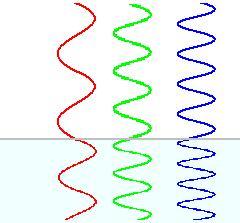 Figura 02: representação de um raio luminoso vermelho, um verde e um azul penetrando em um meio de maior refringência