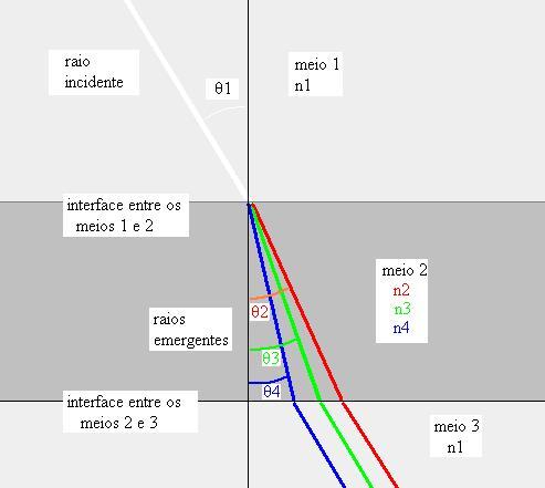 Figura 03: representação dos desvios sofridos pela luz branca ao passar por um meio de faces paralelas e a respectiva emergência de um raio azul, um verde e um vermelho, descartando da análise as cores intermediárias