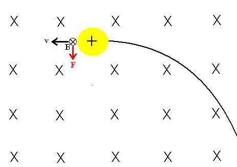 """Figura 01: representação de uma carga positiva se movimentando em um plano. O campo magnético está orientado """"entrando"""" neste plano. A força magnética é perpendicular a v e a B."""