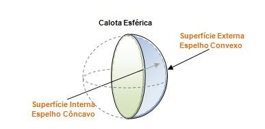 Figura 1 – Ilustra a forma de uma calota esférica e suas superfícies.